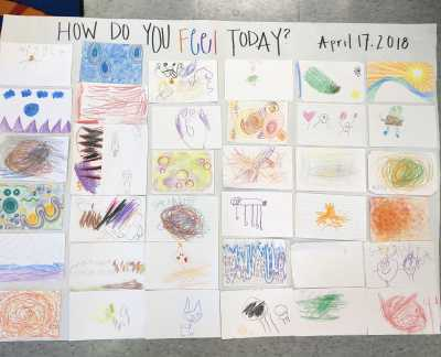 A feelings map created by young students working with Art Ed. students.